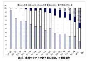日本人の8割が歯周病!?